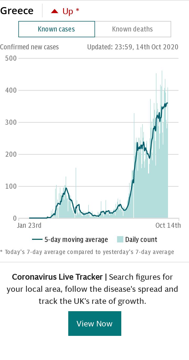 Coronavirus Greece Spotlight Chart - cases default