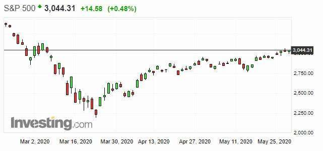 S&P500日線走勢圖 圖片:investing.com