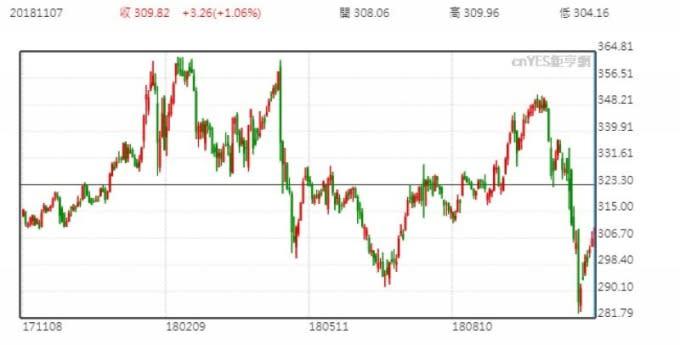 洛克希德馬丁股價走勢圖 (近一年以來表現)