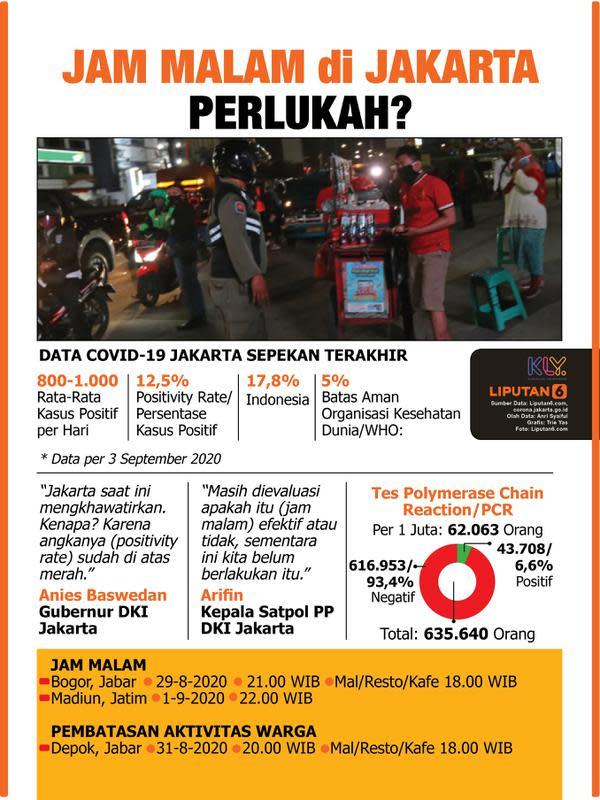 Infografis Jam Malam di Jakarta, Perlukah? (Liputan6.com/Trieyasni)