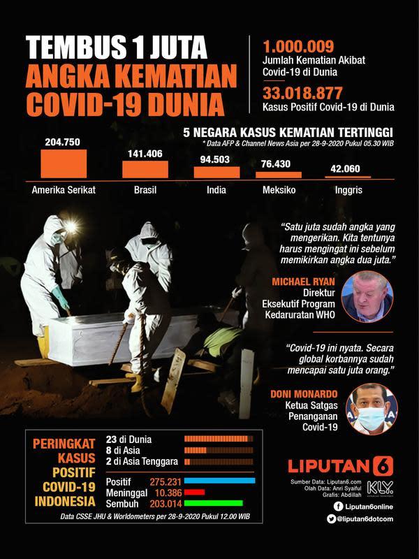 Infografis Tembus 1 Juta, Angka Kematian Covid-19 Dunia. (Liputan6.com/Abdillah)