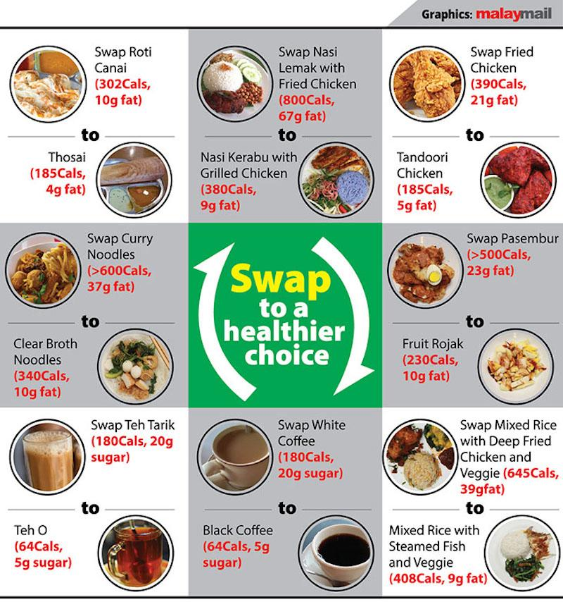 Interesting take on Malaysian food swap suggested by Joanna Soh.
