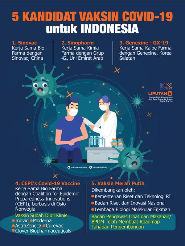 Infografis 5 Kandidat Vaksin Covid-19 untuk Indonesia (Liputan6.com/Triyasni)