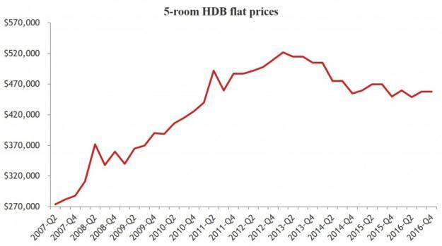 5-bedroom Yishun price