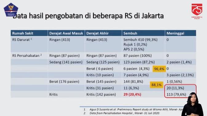 Data hasil studi tata laksana pengobatan COVID-19 di Indonesia yang dilakukan PDPI (Tangkapan Layar Youtube BNPB)