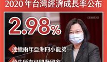 台灣經濟成長贏中國!小英揭3大關鍵