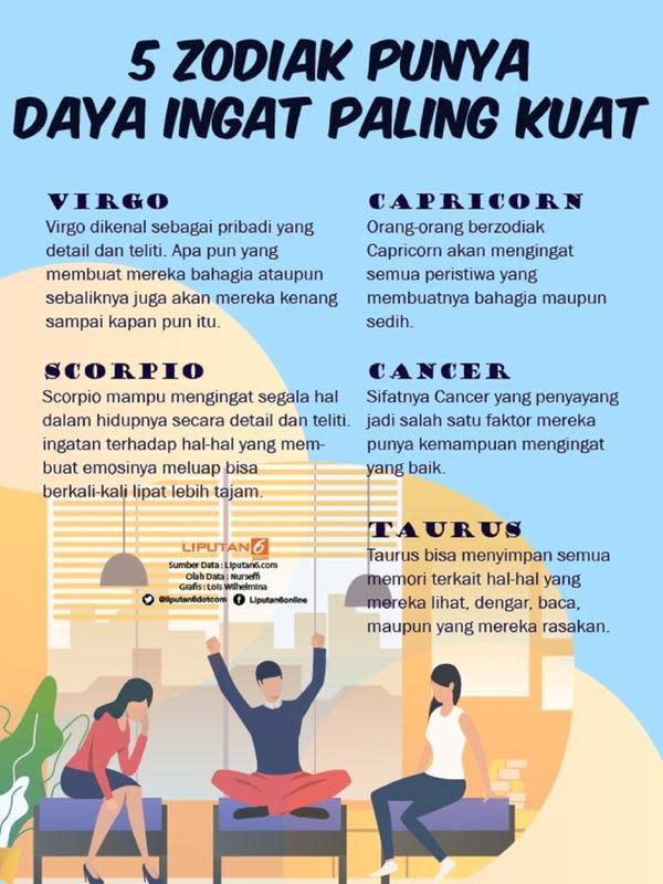 Infografis Zodiak yang Punya Daya Ingat Kuat. (Liputan6.com/Lois Wilhelmina)