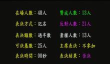 台北市食安法三讀通過 豬肉含萊劑可罰6到10萬