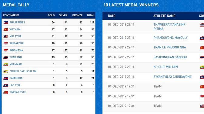 Klasemen Medali SEA Games 2019 Hingga 5 Desember 2019 Pukul 06.00 WIB