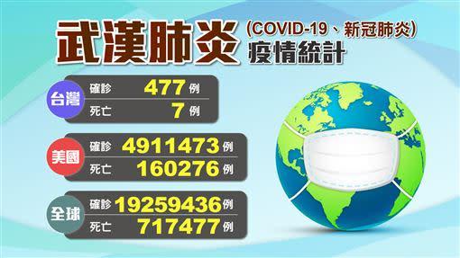 全球確診人數逼近2千萬大關。(圖/三立新聞網製)