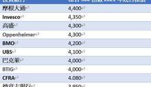 〈2021美股展望〉投行一面倒看多 2021年熊市不會出現