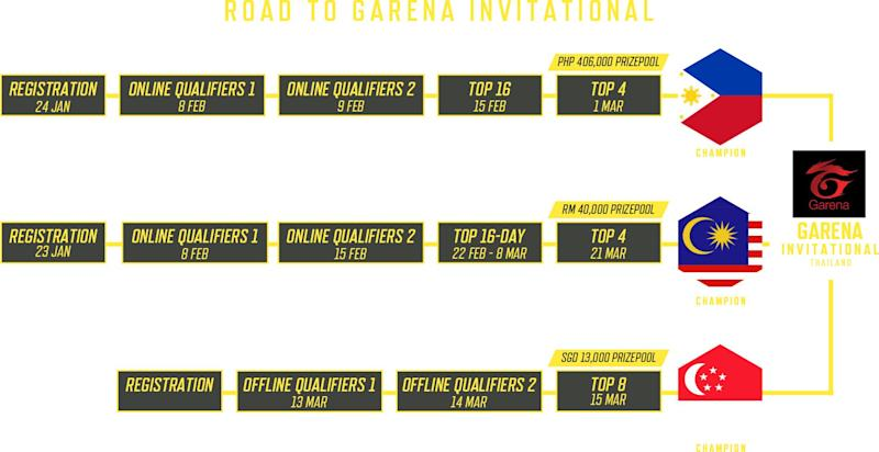 Invitational tournament schedules (Photo: Garena)