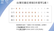 台灣兒童近視每5年提早1歲 國小生10人就7人
