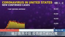 確診數煞不住 美國超過8百萬人染COVID-19