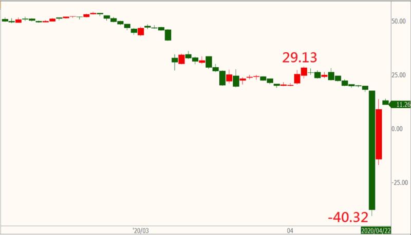 紐約輕原油期貨日線,時間 2/3~4/22。資料來源:精誠資訊