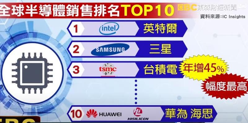 再看看第1季度,全球10大半導體銷售排名。(圖/東森新聞資料畫面)