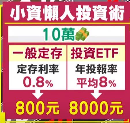 長線佈局用錢來滾錢,再以被動式的ETF來看。(圖/東森新聞資料畫面)