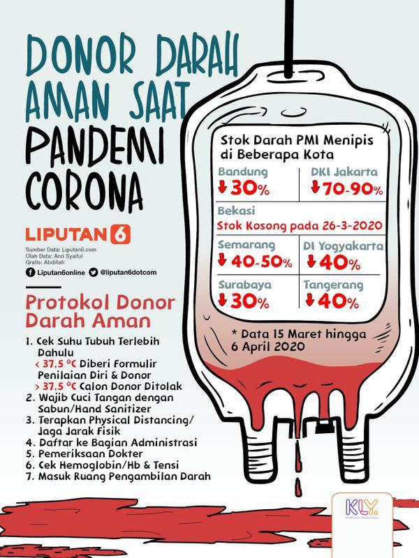 Infografis Donor Darah Aman Saat Pandemi Corona. (Liputan6.com/Abdillah)