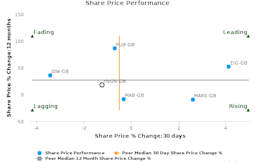 Young & Co.'s Brewery Plc breached its 50 day moving average in a Bearish Manner : YNGN-GB : March 27, 2017