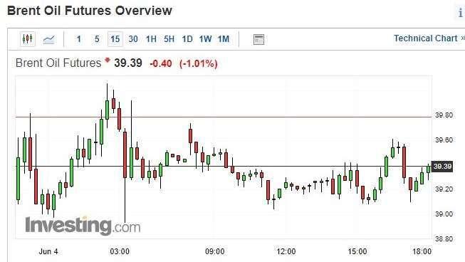 布蘭特原油價格15分鐘k線圖