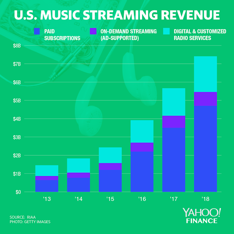 Source: RIAA