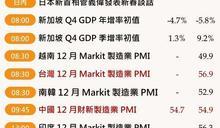 本週操盤筆記:美12月非農、美光財報、ISM製造業PMI