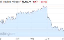 Stocks are lower on Merger Monday, Dow down 101