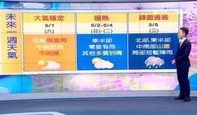 明高溫飆33度 下週2地有明顯降雨