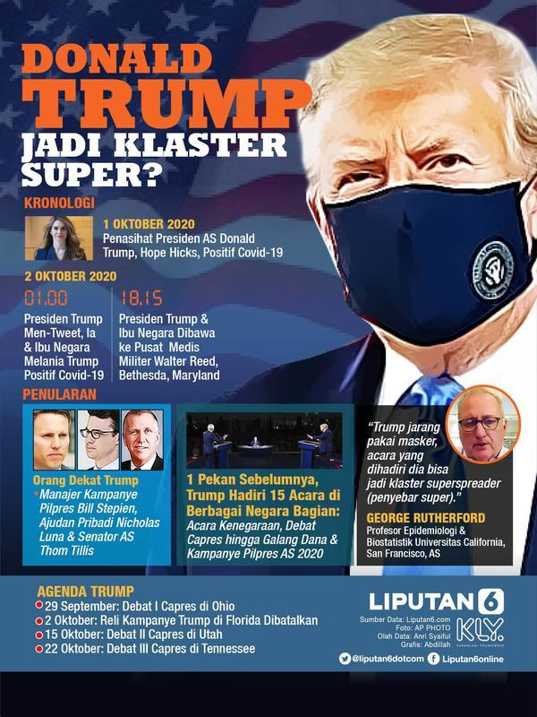 Infografis Donald Trump Jadi Klaster Super Covid-19? (Liputan6.com/Abdillah)