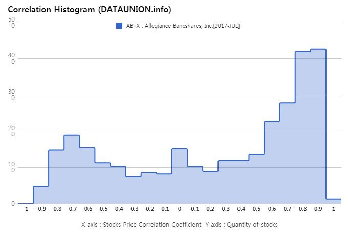 Allegiance Bancshares Inc Abtx Stock Forum Discussion Yahoo Finance