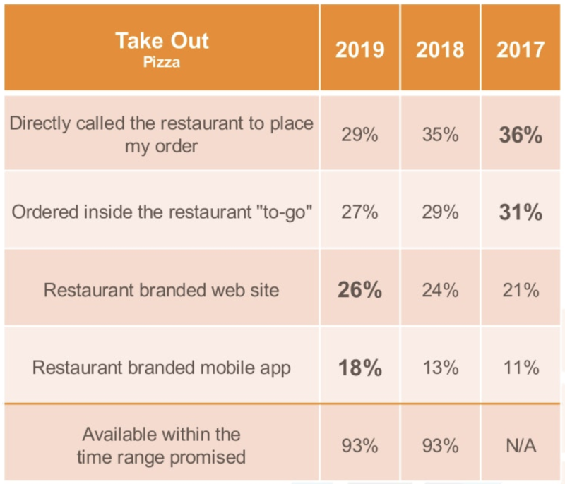 Consumers prefer to take out pizza (Market Force Information)