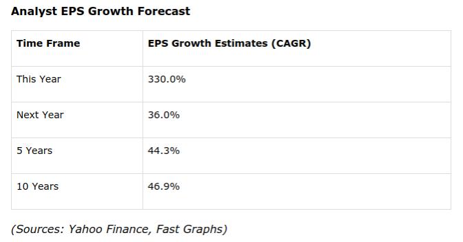 分析師對亞馬遜EPS成長的預期