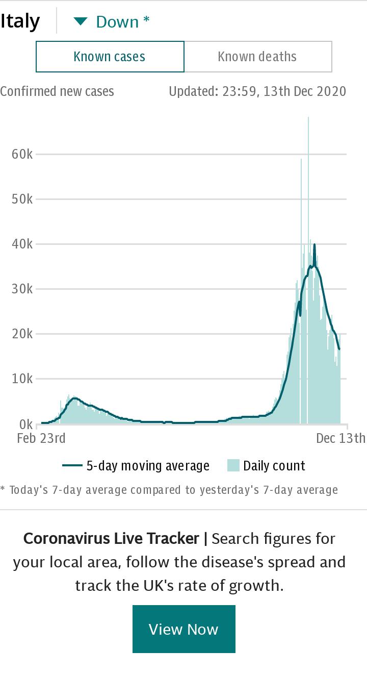Coronavirus Italy Spotlight Chart - cases default