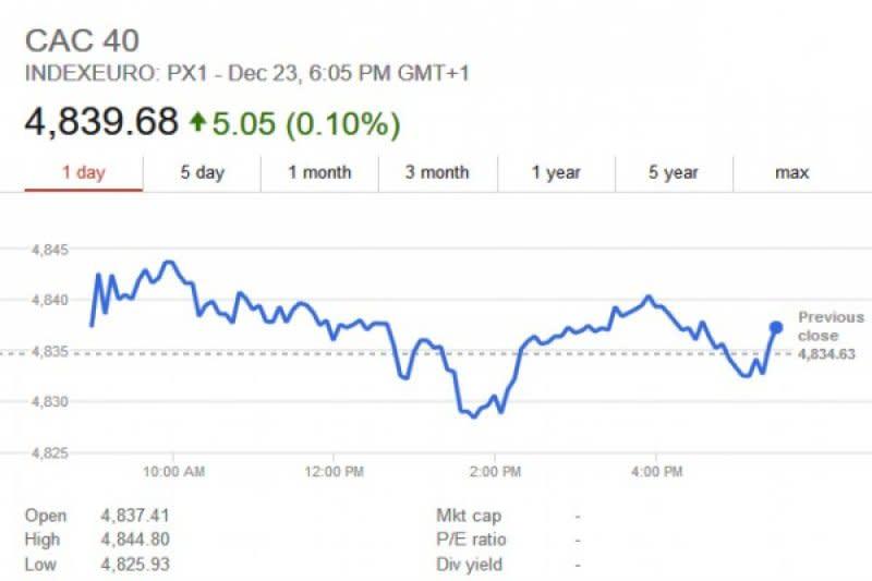 Bursa saham Prancis berakhir turun 0,19 persen