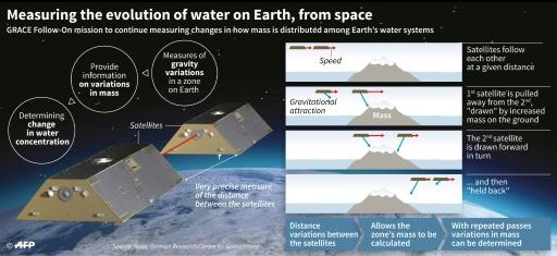 The US-German built Gravity Recovery and Climate Experiment Follow-On (GRACE-FO) twin satellites will study changes in sea level, ice melt and drought on Earth