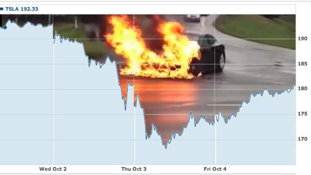 Tesla says gas-powered cars five times more likely to burn than a Model S