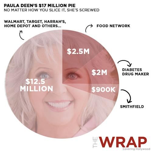 Paula Deen's Multimillion-Dollar Disaster: What's the Cost of the N-Word?