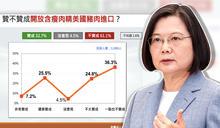 蔡政府溝通無效?台灣民意基金會:61%民眾「不贊成」萊豬進口,與9月民調結果相近