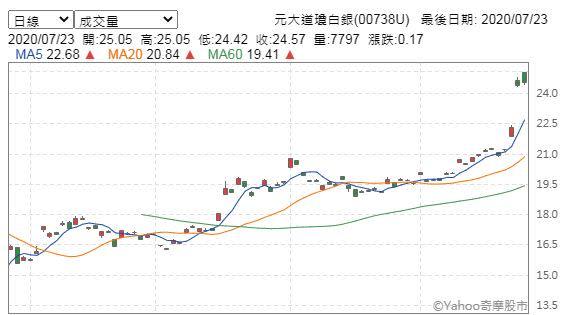 元大道瓊白銀(00738U)今(23)日午盤K線圖。(圖/翻攝自Yahoo奇摩股市)