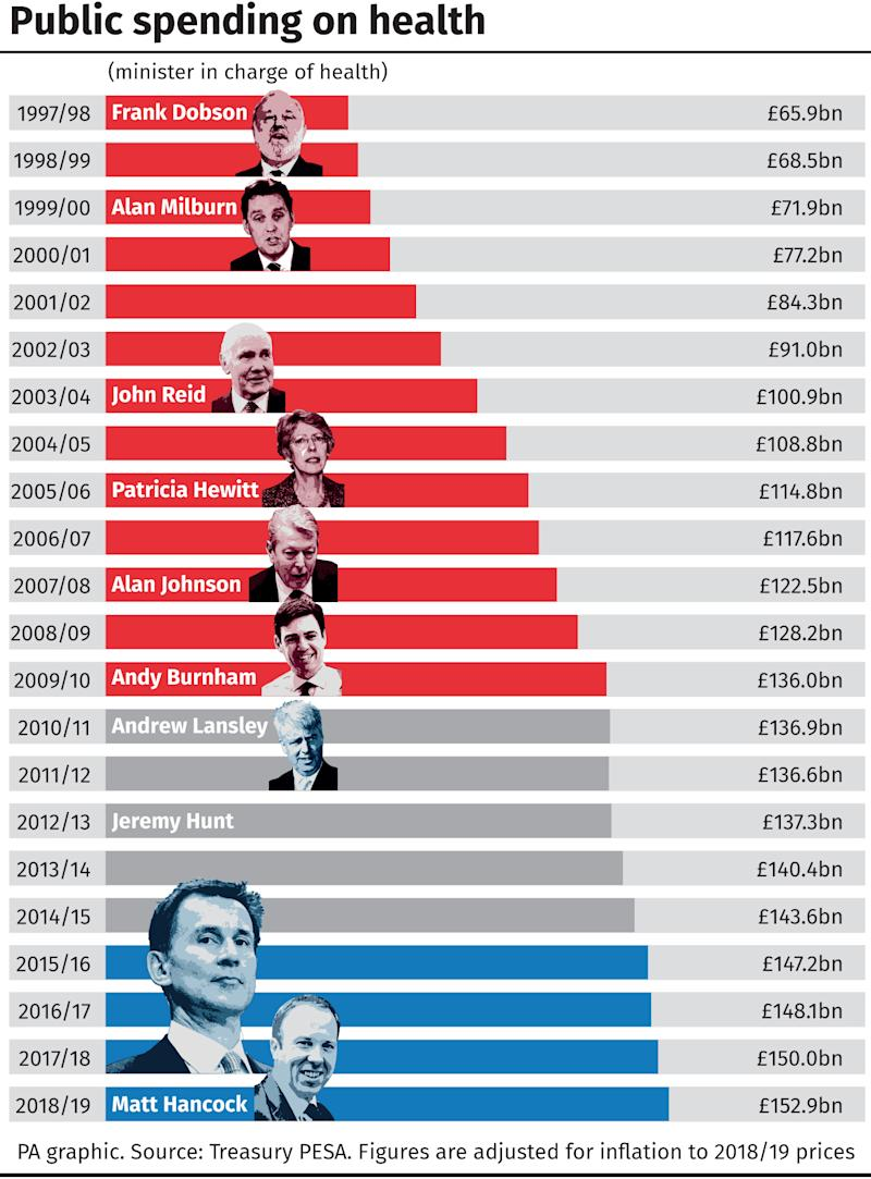 A table of the highest spending Health Secretaries shows Matt Hancock is set to eclipse any other politician in recent years. (PA)