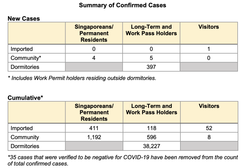 Summary of cases on 14 June (Table: Ministry of Health)