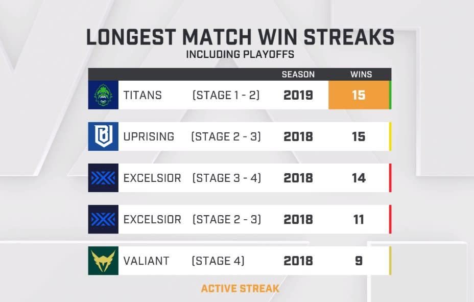 溫哥華泰坦目前是連續15個系列賽都勝出,追平波士頓崛起在去年創下的紀錄。