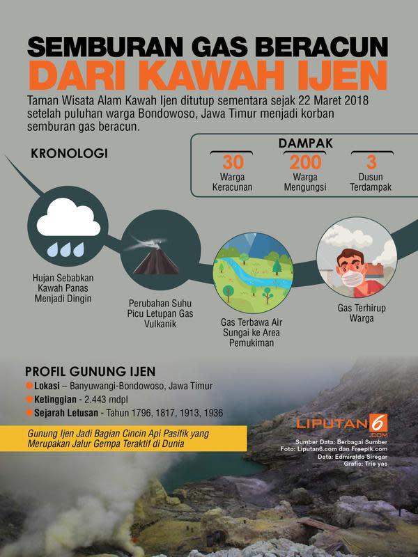 Infografis gas beracun dari Kawah Ijen