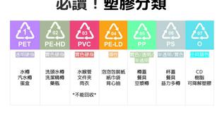 有分類回收碼不等於可回收