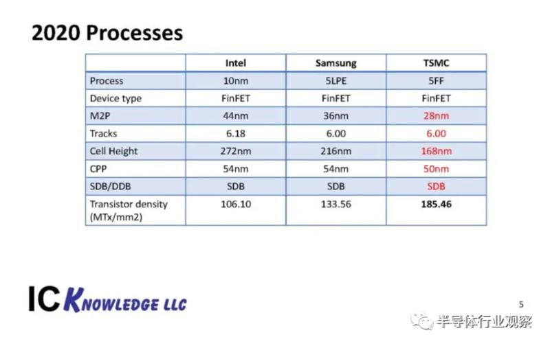 歷史性時刻,Nvidia市值反超Intel