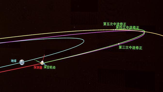 Gambar orbit yang diambil di Pusat Kendali Antariksa Beijing (Beijing Aerospace Control Center/BACC) di Beijing, ibu kota China (9/10/2020). Wahana penjelajah tersebut menyelesaikan manuver orbital pada pukul 23.00 setelah mesin utamanya bekerja selama lebih dari 480 detik. (Xinhua/Cai Yang)