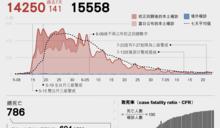 疫情週報:台灣疫情數據儀表板,警戒逐步降級,官方疫苗數字仍有缺漏