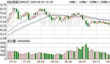 〈陸股盤後〉美股連漲兩日刺激 A股三指數反彈收紅
