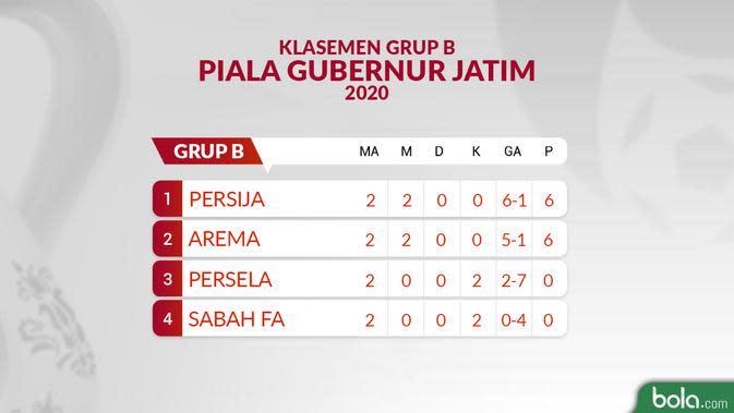 Klasemen Grup B Piala Gubernur Jatim 2020 Pertandingan 2. (Bola.com/Dody Iryawan)