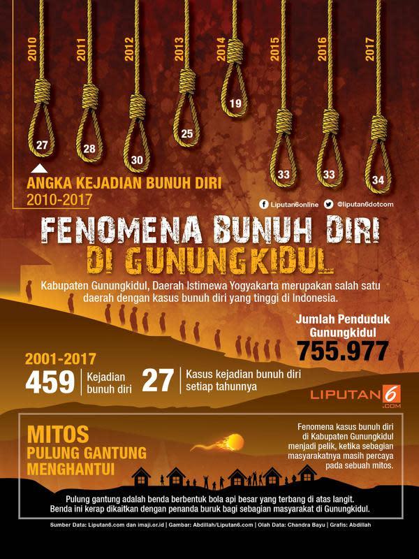 Infografis mengenai angka bunuh diri di Gunungkidul